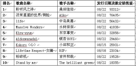 日本公信榜单曲排行榜(9月3日)