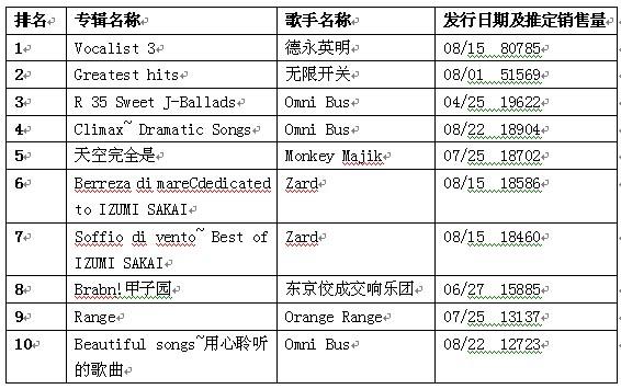 日本公信榜专辑排行榜(9月3日)