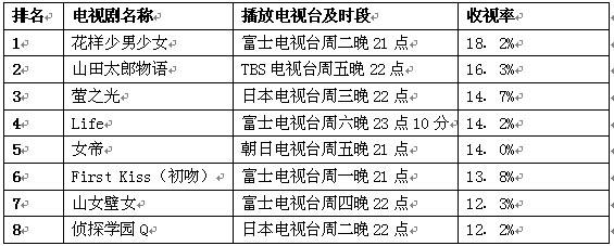 日本公信榜电视剧排行榜(9月10日)