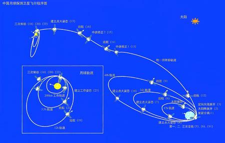 嫦娥一号卫星飞行程序示意图