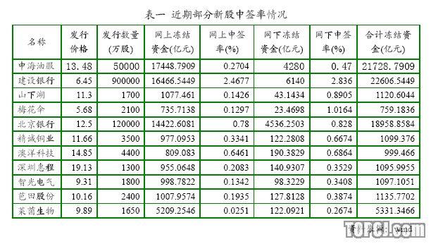 金元证券:中国神华 预计开盘价65.5-72.05元
