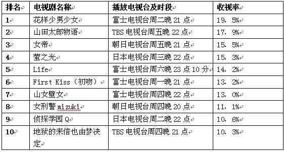 公信榜电视剧排行榜(9月17日)