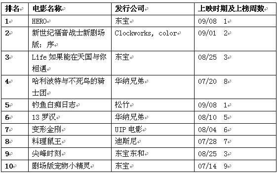 公信榜电影排行榜(9月17日)