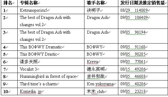 日本公信榜专辑排行榜(9月17日)