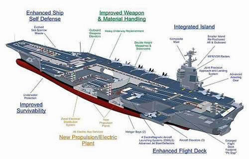 """美国海军""""杰拉尔德-R-福特""""号航母结构图"""