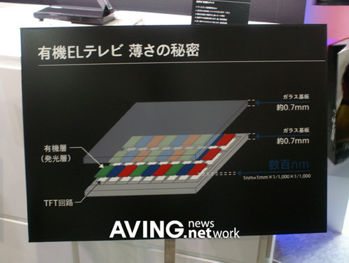 索尼展示第一款OLED电视
