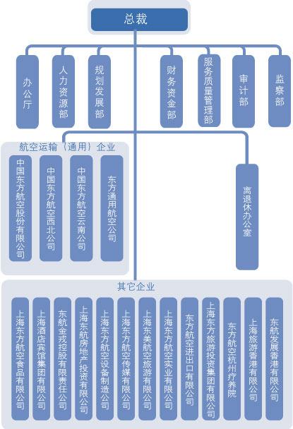 中国东方航空集团公司行政组织机构图