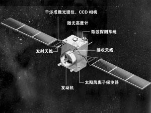 嫦娥一号卫星两侧面示意图。制图 黄闵