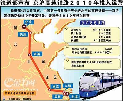 资料图:京沪高铁将于2010年运营