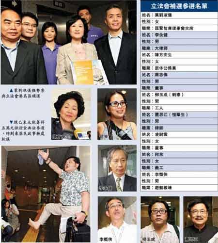港岛区补选九人混战。(香港《大公报》制图)