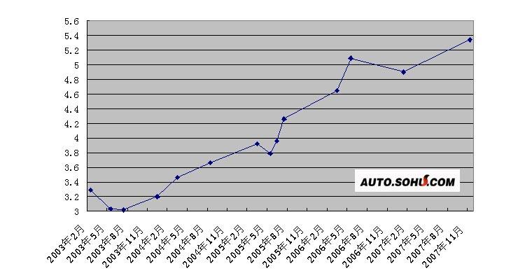 2003年-2007年北京油价变动情况