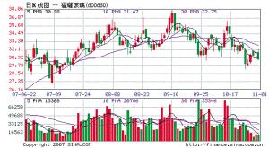 基金持股占流通股比例最大的福耀玻璃因定向增发事宜自11月1日停牌