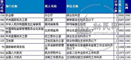 2008年国家公务员招考十大热门职位