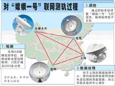 我国VLBI观测网