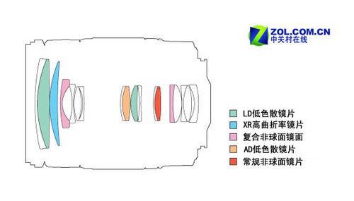 高速连拍不高速 腾龙承认与40D兼容问题