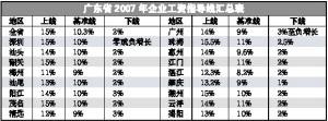 广州企业今年最高可加薪14%