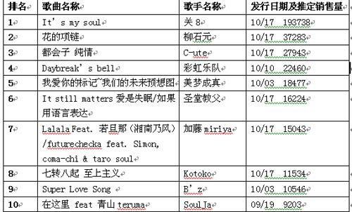日本公信榜单曲榜(10月29日)