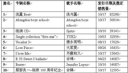 日本公信榜专辑排行榜(10月29日)