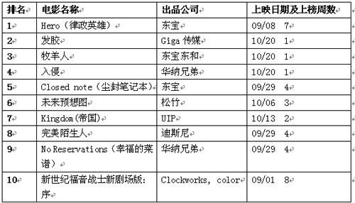日本公信榜电影排行榜(10月29日)
