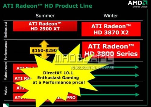 发烧DX10.1!AMD官方文稿详解HD3800