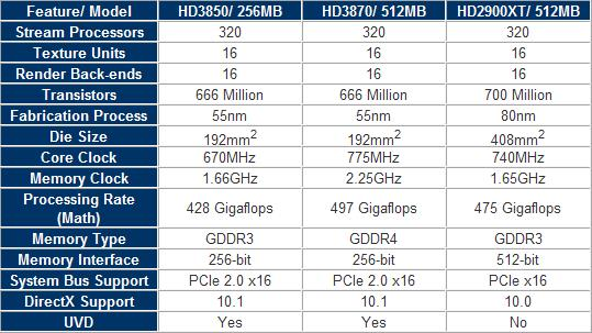 Radeon HD 3800正式发布 评测汇总
