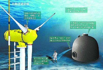 资料图片:出舱活动试验(图片来自:北京晚报)