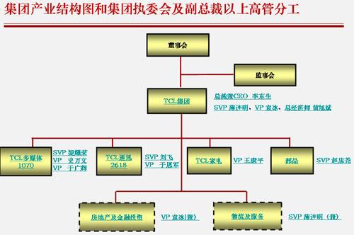 TCL集团管理架构图
