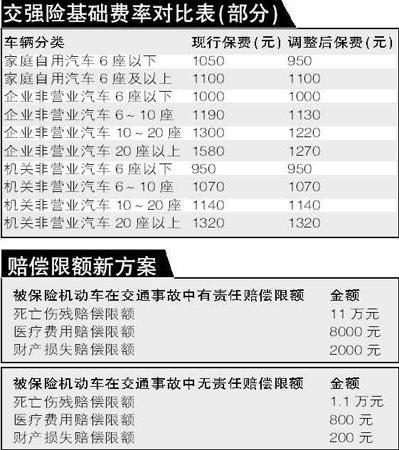 交强险基础费率对比表和赔偿限额新方案图表