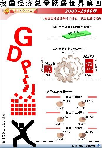 经济总量跃居第二_第二次国共合作