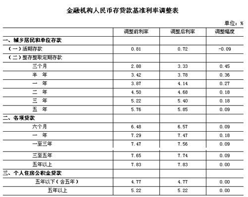 央行上调存贷款利率表