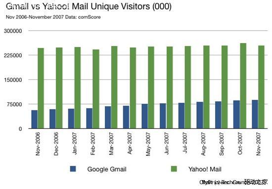 Gmail仍无法超越传统免费信箱