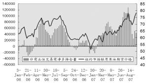 图3:欧佩克国家原油剩余产能