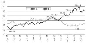 图2:世界石油需求量走势图