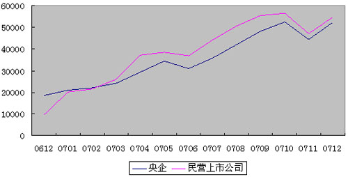 2007年中国上市公司市值年度报告