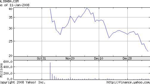 阿里巴巴上市以来的股价走势图
