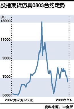 面对将要推出的股指期货,市场上一直有疑虑之声,但疑虑中存在一些典型谬误。