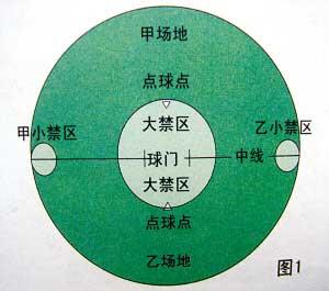 中置足球运动球场示意图