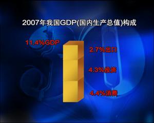 统计显示,在2007年11.4%的经济增长中,有2.7个百分点是由出口贡献的,4.3个百分点是由投资贡献的,剩余4.4个百分点都是由消费贡献的。
