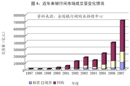 央行数据显示2007年股市成交量为2006年5倍