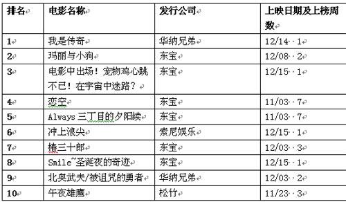 日本公信榜电视排行榜(12月24日)