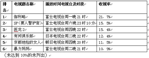 日本公信榜电视剧榜单(12月24日)