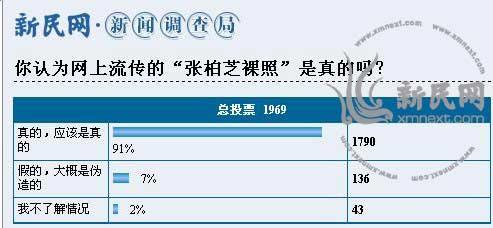 截止至31日16:10左右,新民调查结果显示