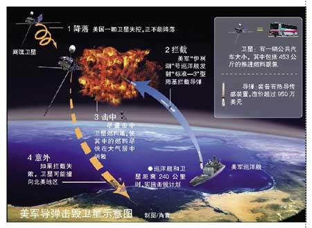 美军导弹击毁卫星示意图 制图/肖霄