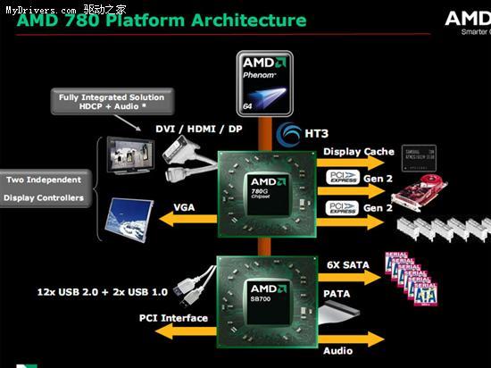 AMD 780G芯片组高清播放对比实测