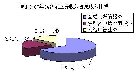腾讯2007年Q4各项业务收入占总收入比重