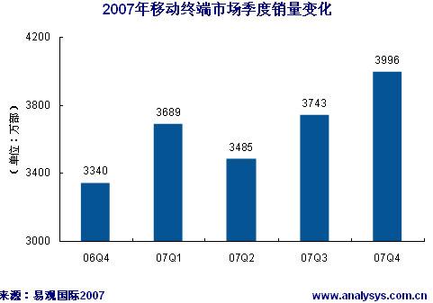 2007年中国移动终端市场季度销量变化