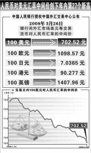 昨日人民币对美元汇率再创新高,图为自2008年1月14日以来人民币对美元汇率中间价走势。新华社图片