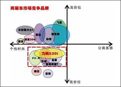 力帆520i竞品分析图