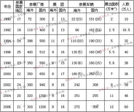历届北京车展数据