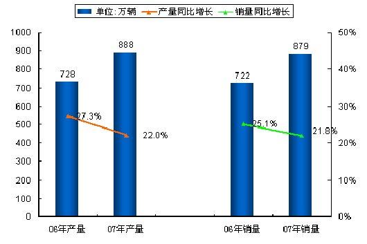 图1:2006年与2007年年度产销对比